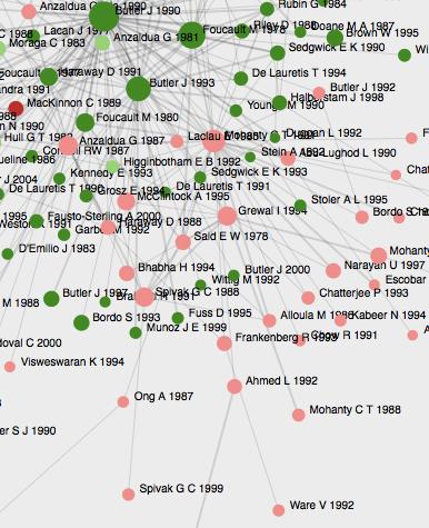 Signs at 40: Cocitation Network Graph